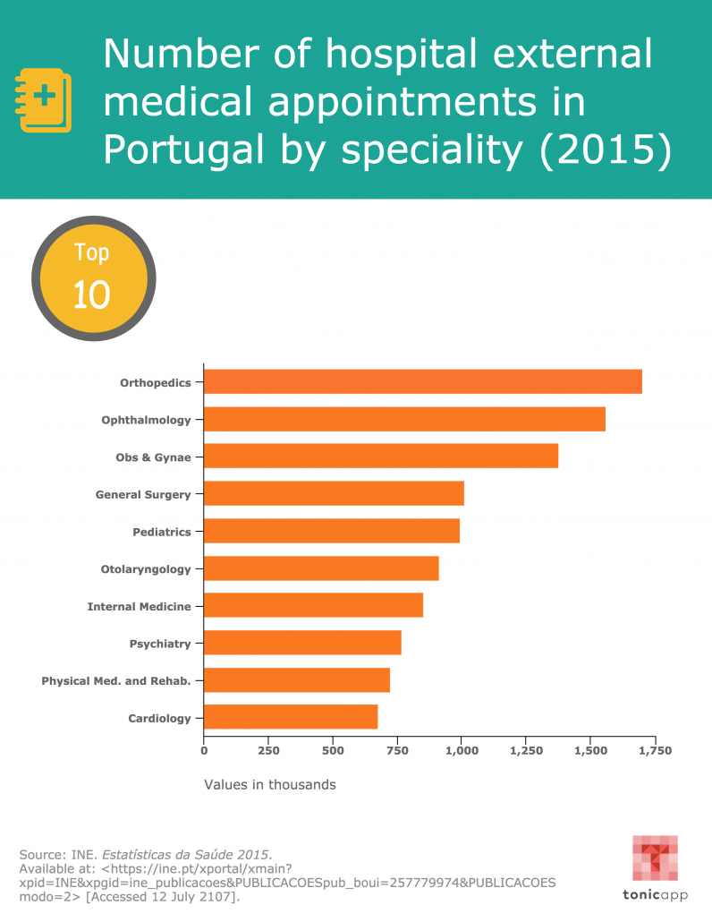 External Appointments in Portugal