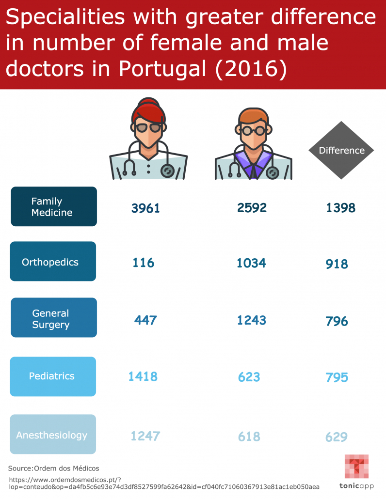 Specialties with greater difference in number of female and male doctors in Portugal (2016)